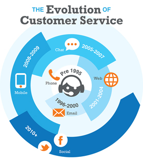 evolution customer service