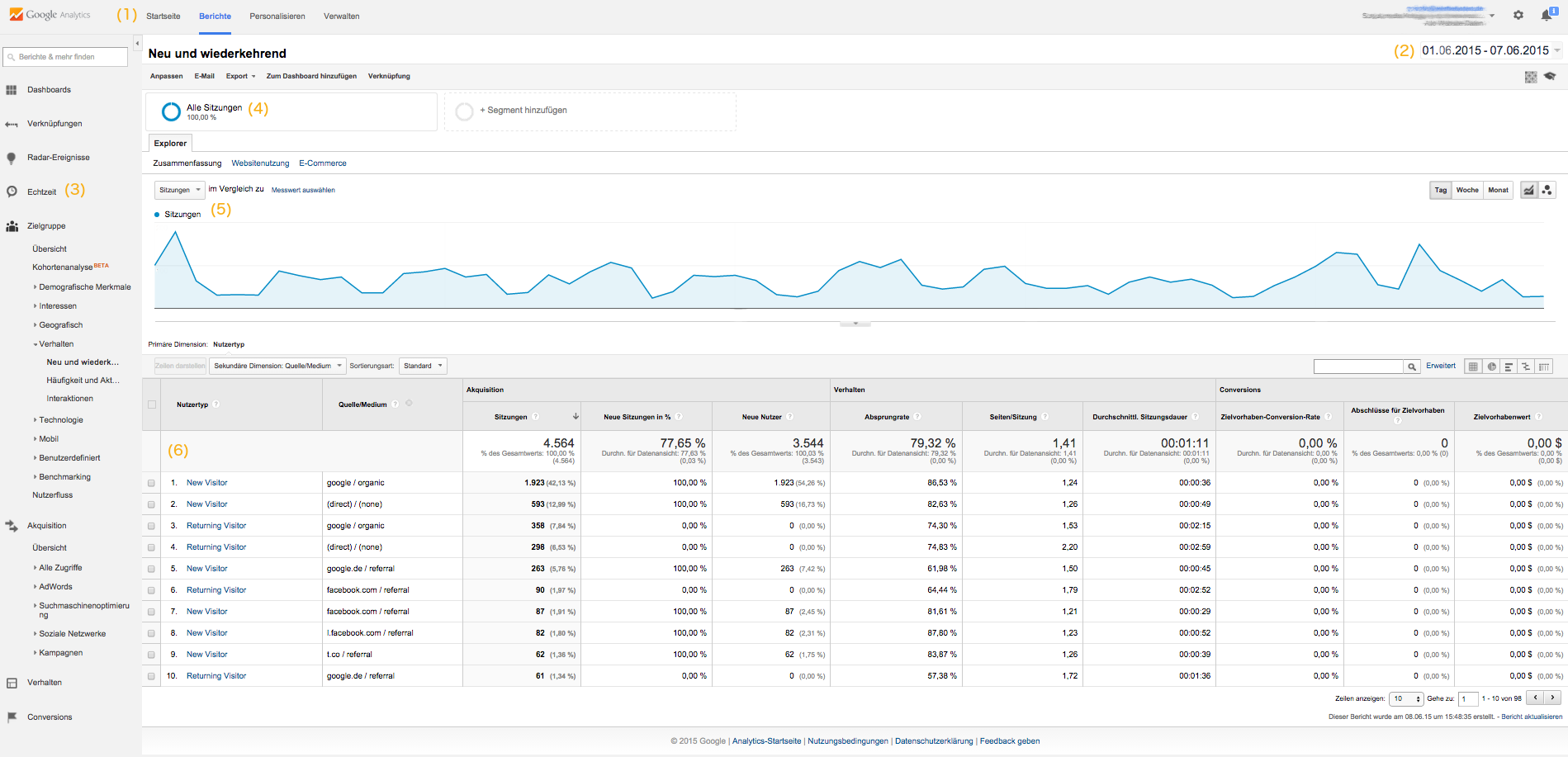 Google Analytics Dashboard Beispielansicht